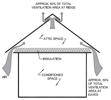 The Importance of Ventilation and Insulation